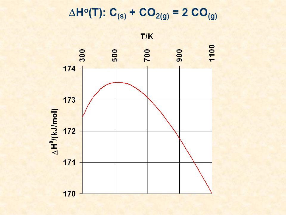 Ho(T): C(s) + CO2(g) = 2 CO(g)