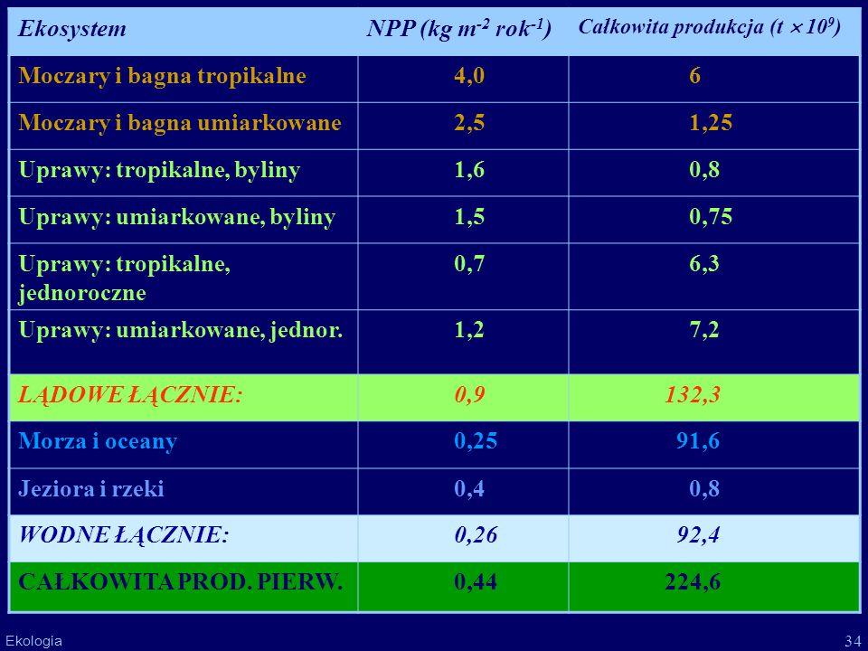 Moczary i bagna tropikalne 4,0 6 Moczary i bagna umiarkowane 2,5 1,25