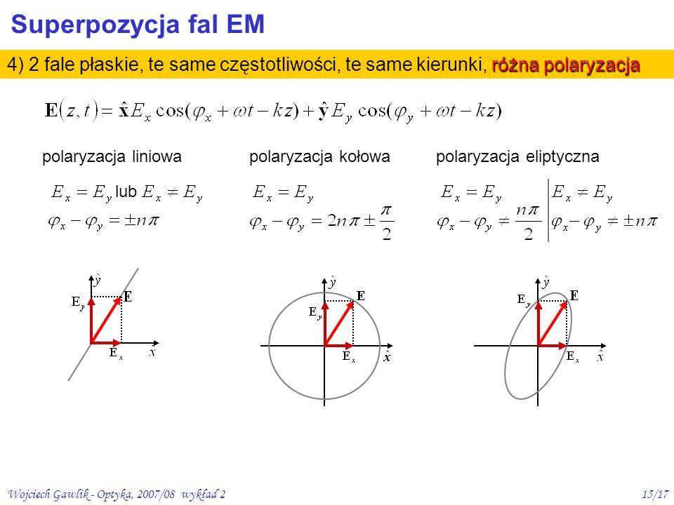 Superpozycja fal EM 4) 2 fale płaskie, te same częstotliwości, te same kierunki, różna polaryzacja.