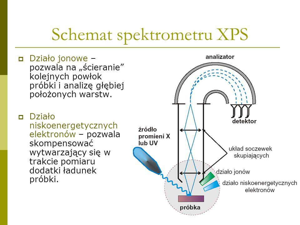 Schemat spektrometru XPS