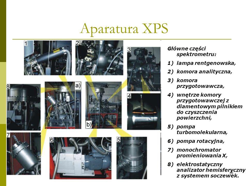 Aparatura XPS Główne części spektrometru: lampa rentgenowska,