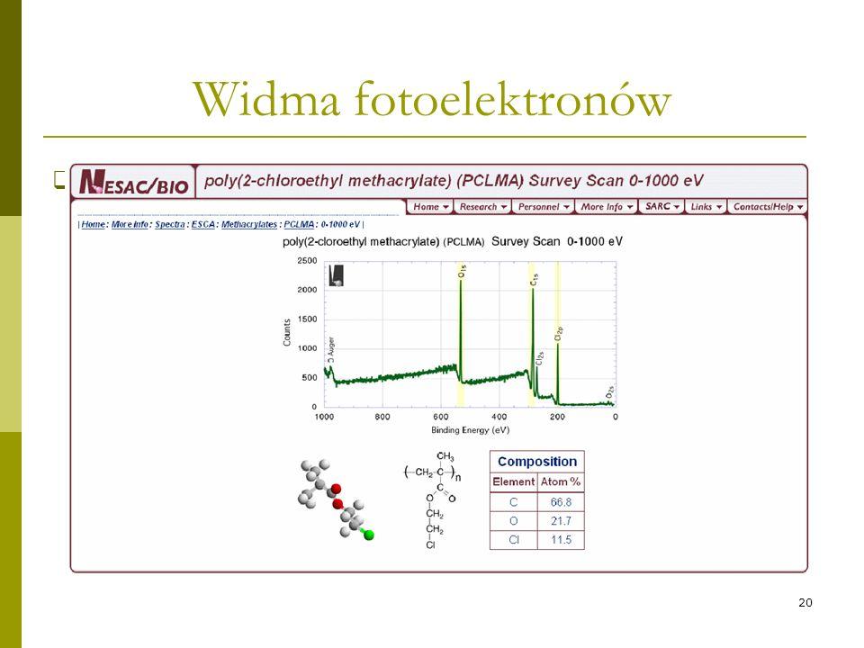 Widma fotoelektronów Wykres zależności natężenia strumienia elektronów od ich Ekin (EB) – widmo fotoelektronowe.