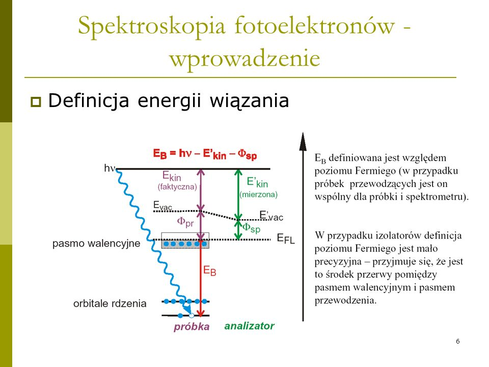 Spektroskopia fotoelektronów - wprowadzenie
