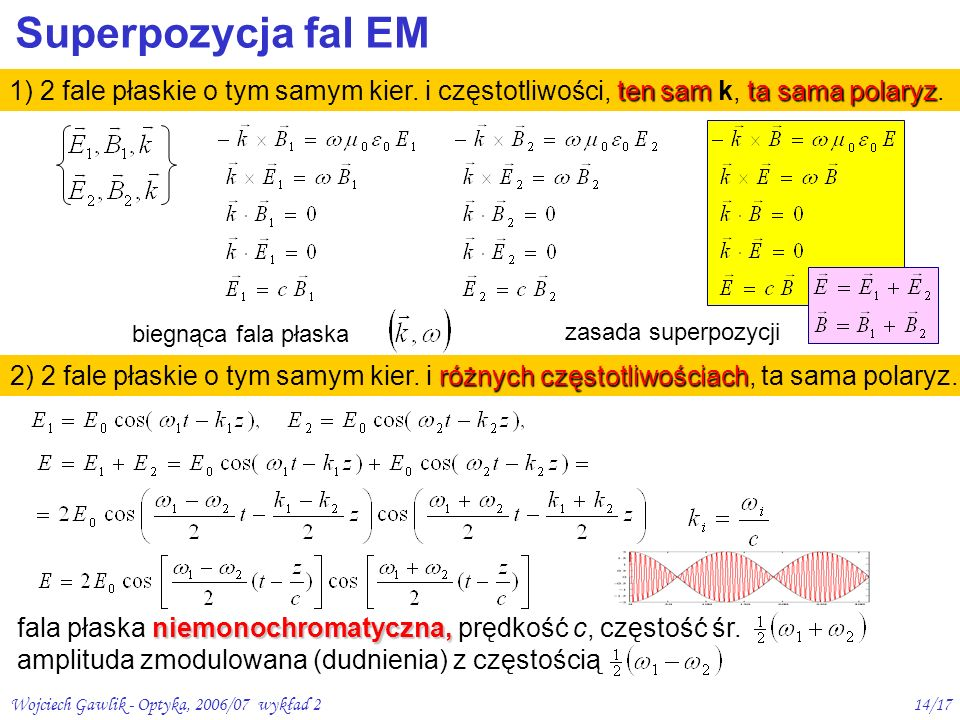 Superpozycja fal EM 1) 2 fale płaskie o tym samym kier. i częstotliwości, ten sam k, ta sama polaryz.