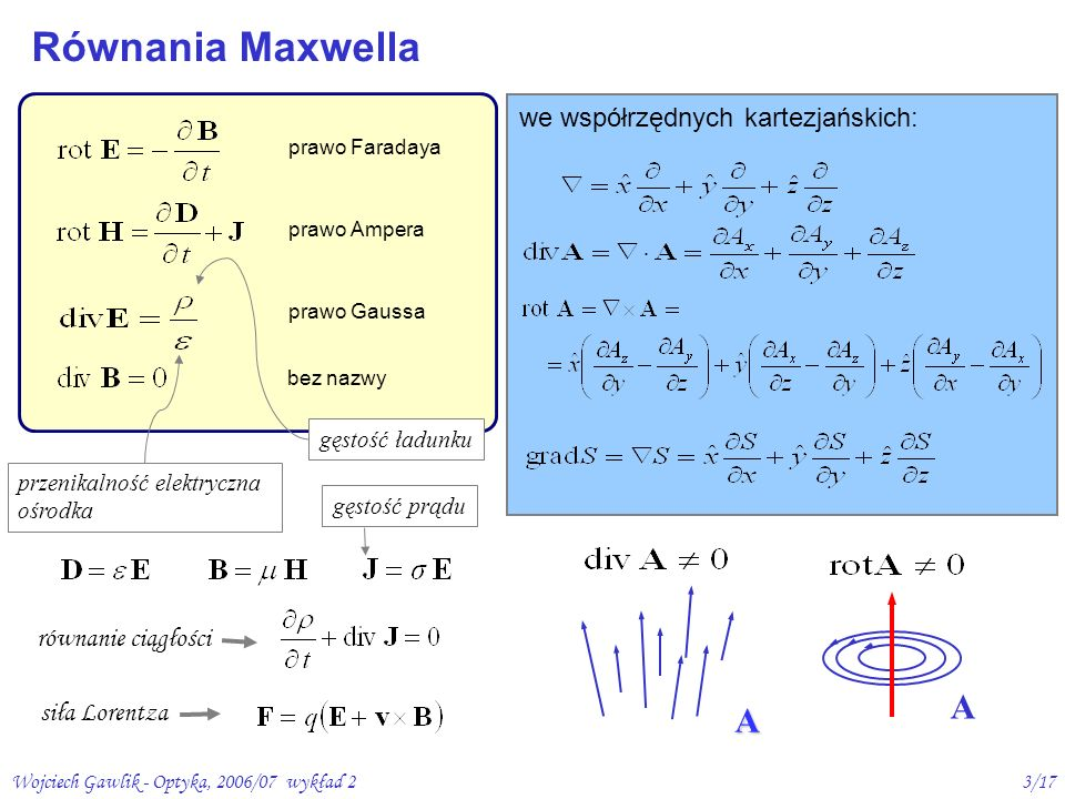 Równania Maxwella A A we współrzędnych kartezjańskich: