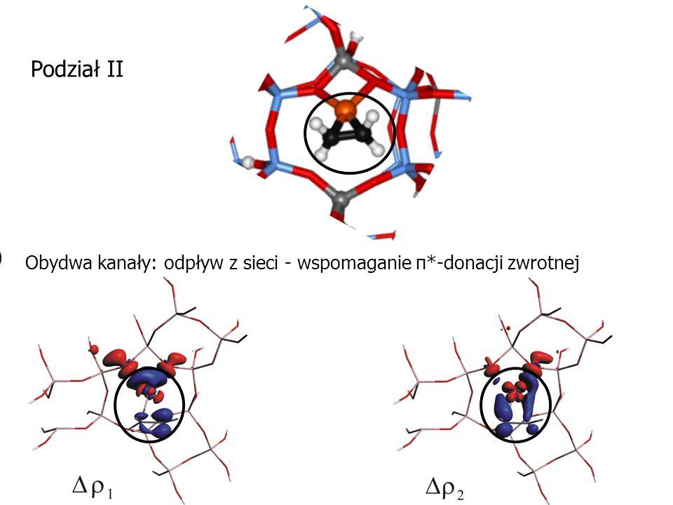 Podział II Obydwa kanały: odpływ z sieci - wspomaganie π*-donacji zwrotnej