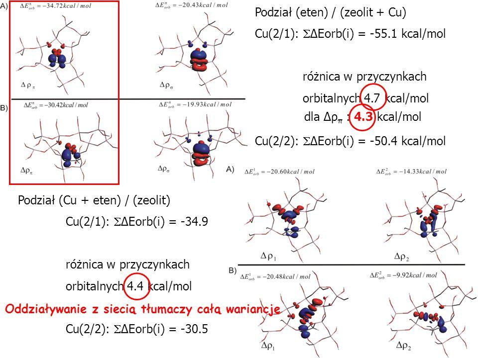 Podział (eten) / (zeolit + Cu)