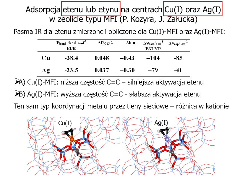 Adsorpcja etenu lub etynu na centrach Cu(I) oraz Ag(I) w zeolicie typu MFI (P. Kozyra, J. Załucka)