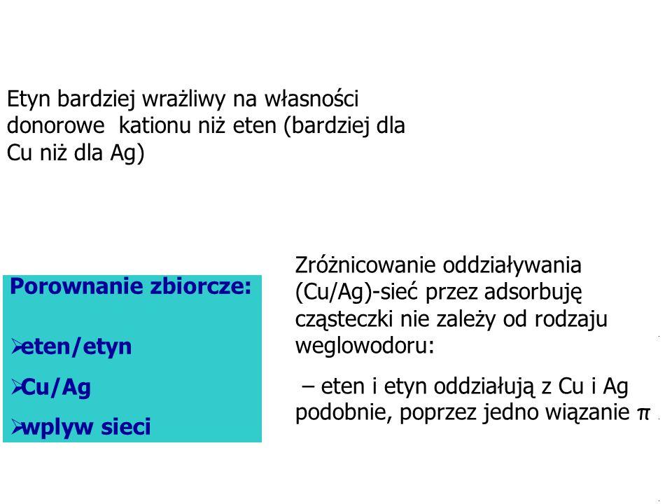 Etyn bardziej wrażliwy na własności donorowe kationu niż eten (bardziej dla Cu niż dla Ag)