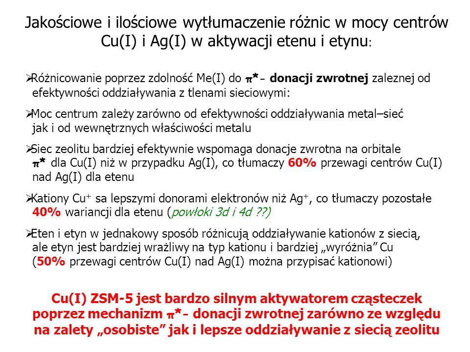 Jakościowe i ilościowe wytłumaczenie różnic w mocy centrów Cu(I) i Ag(I) w aktywacji etenu i etynu: