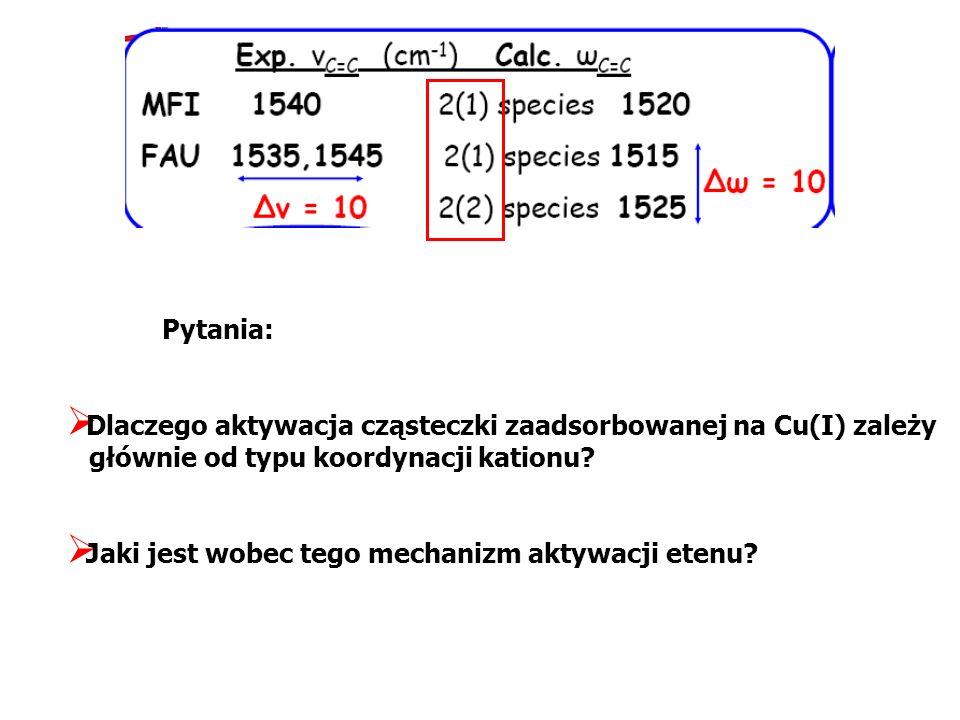 Pytania: Dlaczego aktywacja cząsteczki zaadsorbowanej na Cu(I) zależy głównie od typu koordynacji kationu
