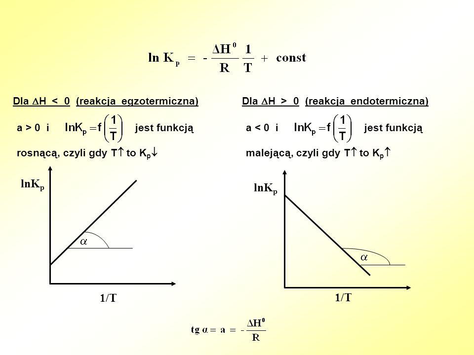 lnKp lnKp   1/T 1/T Dla H < 0 (reakcja egzotermiczna)