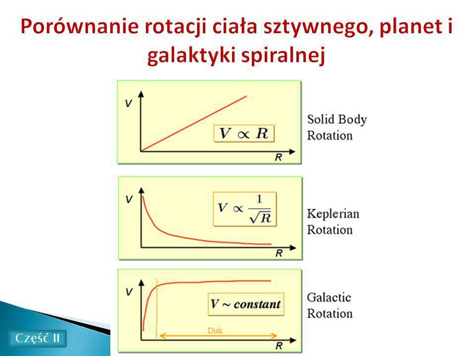 Porównanie rotacji ciała sztywnego, planet i galaktyki spiralnej