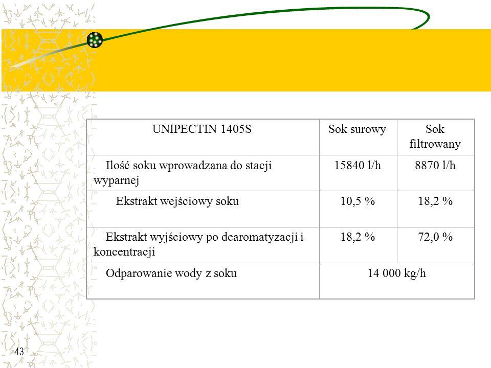 UNIPECTIN 1405S Sok surowy. Sok filtrowany. Ilość soku wprowadzana do stacji wyparnej. 15840 l/h.