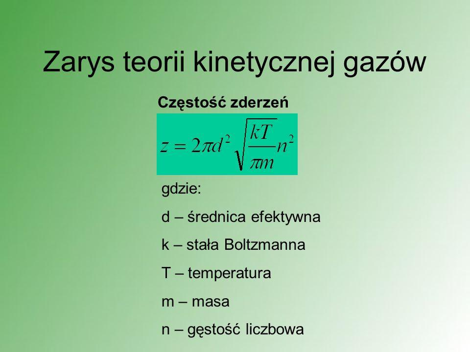 Zarys teorii kinetycznej gazów
