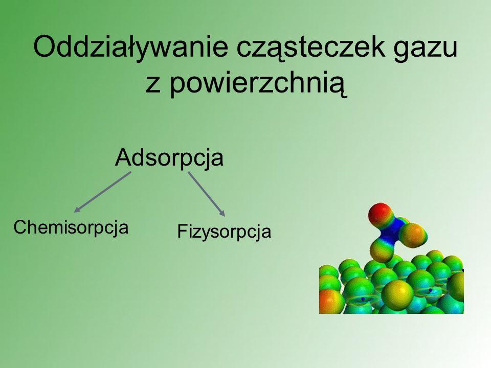 Oddziaływanie cząsteczek gazu z powierzchnią