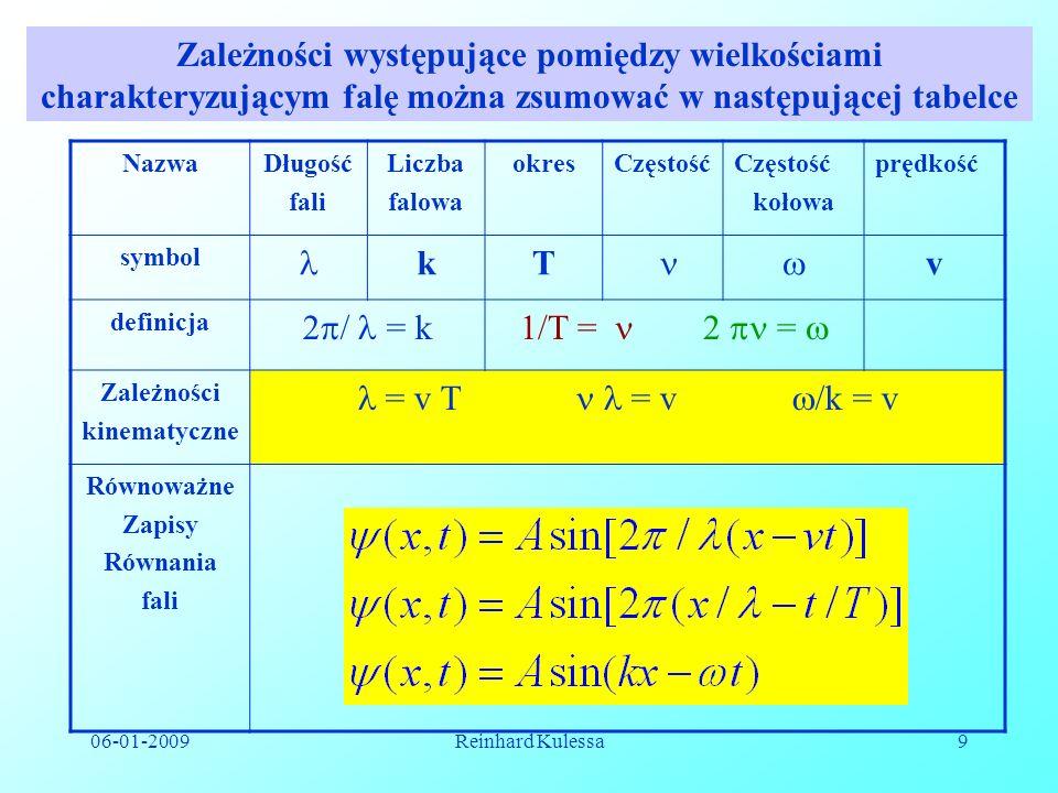Zależności występujące pomiędzy wielkościami charakteryzującym falę można zsumować w następującej tabelce