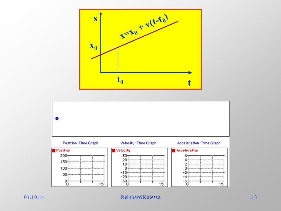 s t x=x0 + v(t-t0) t0 x0 04.10.14 Reinhard Kulessa