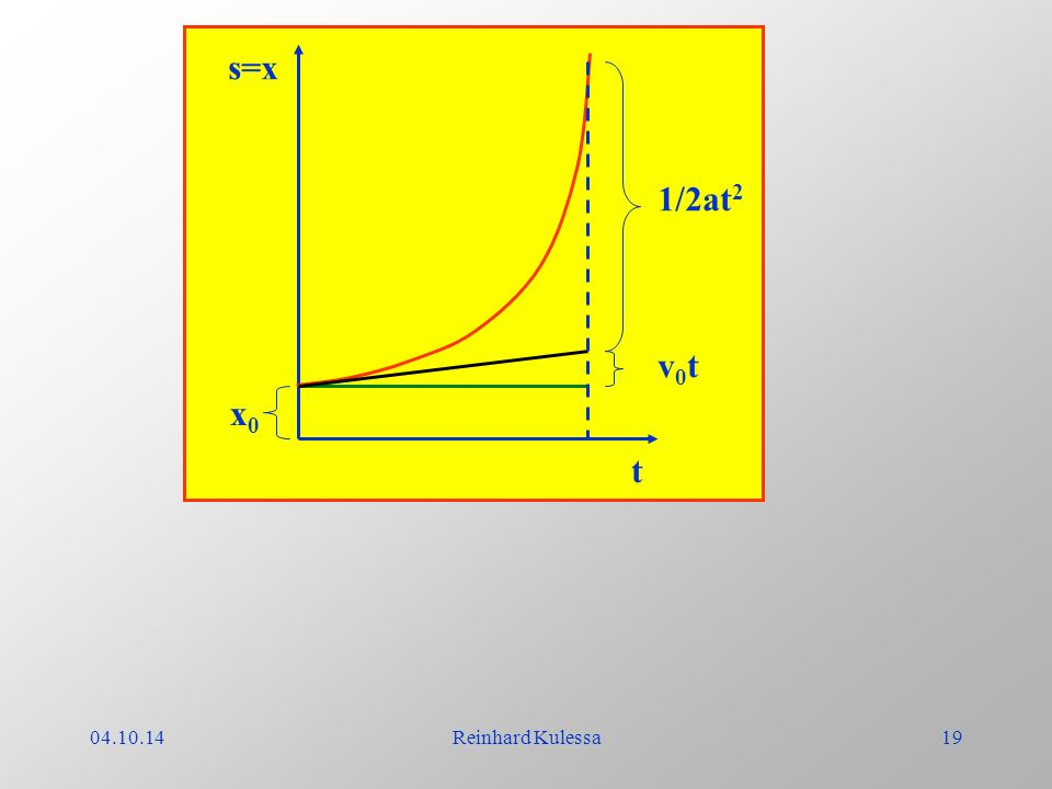 t s=x x0 v0t 1/2at2 04.10.14 Reinhard Kulessa
