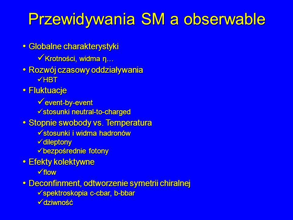Przewidywania SM a obserwable