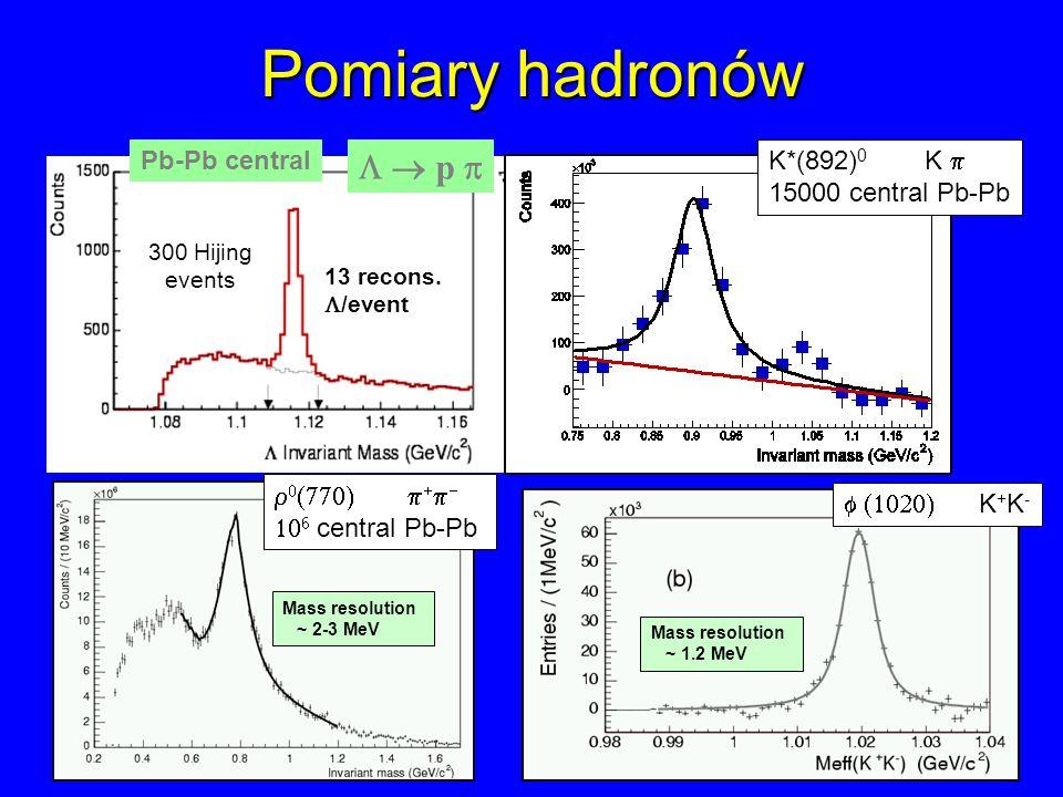 Pomiary hadronów L  p  Pb-Pb central K*(892)0 K p