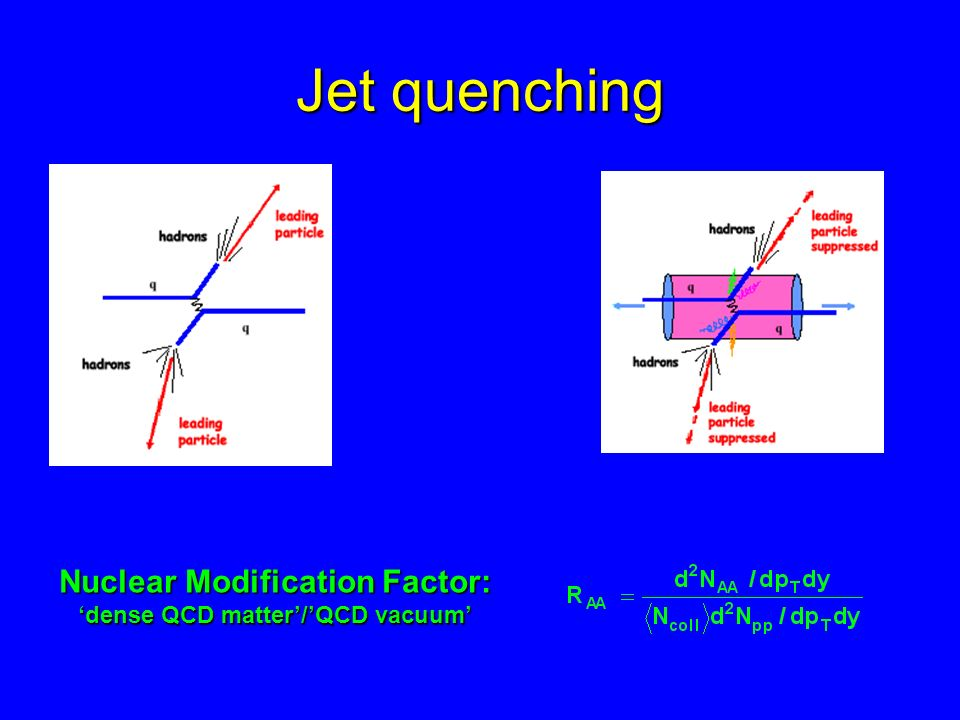 Nuclear Modification Factor: 'dense QCD matter'/'QCD vacuum'