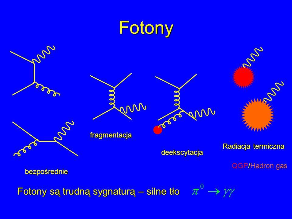 Fotony Fotony są trudną sygnaturą – silne tło fragmentacja