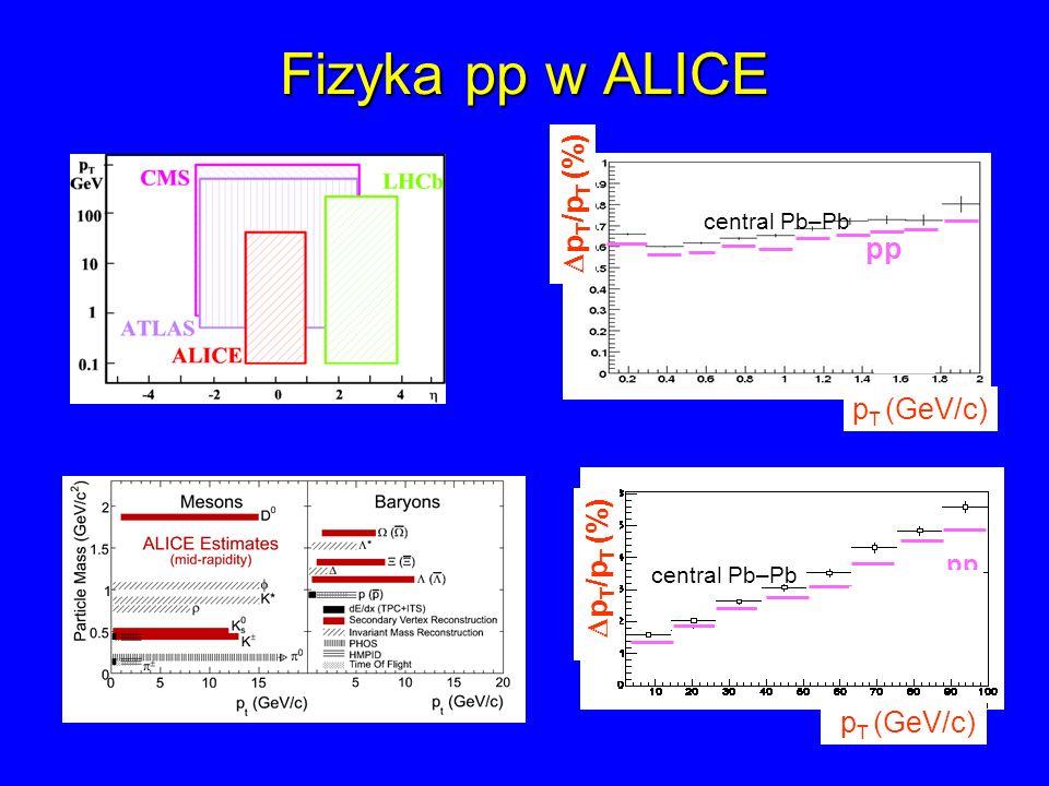 Fizyka pp w ALICE DpT/pT (%) pp pT (GeV/c) DpT/pT (%) pT (GeV/c) pp