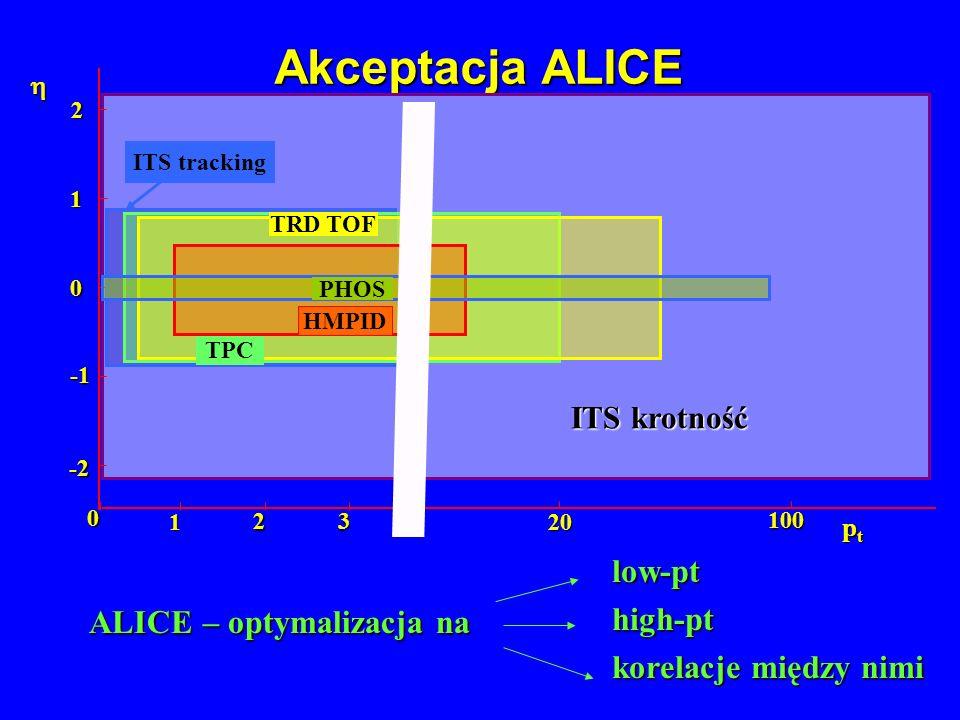 Akceptacja ALICE low-pt high-pt ALICE – optymalizacja na