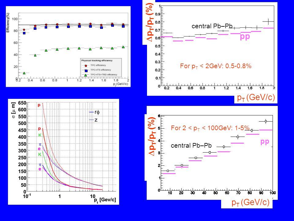 DpT/pT (%) pp pT (GeV/c) DpT/pT (%) pT (GeV/c) pp central Pb–Pb