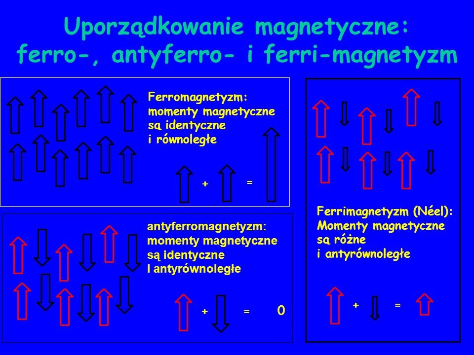 Uporządkowanie magnetyczne: ferro-, antyferro- i ferri-magnetyzm