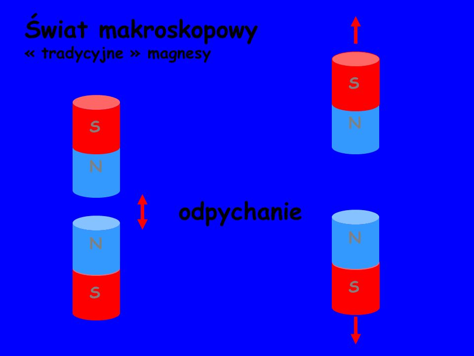 Świat makroskopowy « tradycyjne » magnesy N S odpychanie