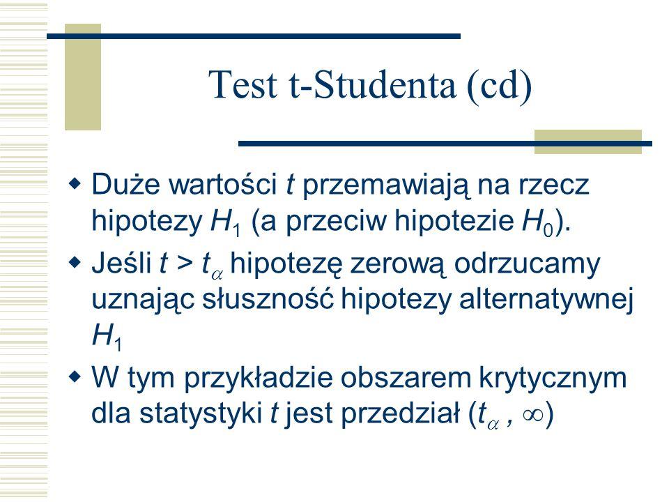 Test t-Studenta (cd) Duże wartości t przemawiają na rzecz hipotezy H1 (a przeciw hipotezie H0).