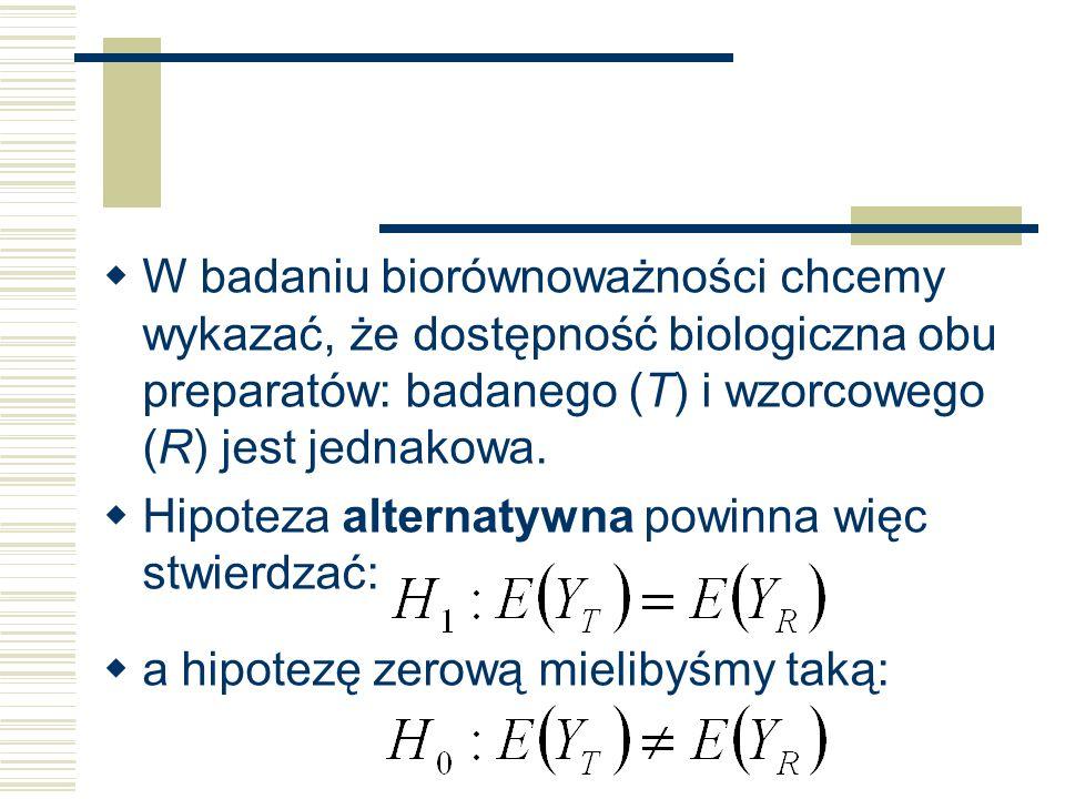 W badaniu biorównoważności chcemy wykazać, że dostępność biologiczna obu preparatów: badanego (T) i wzorcowego (R) jest jednakowa.