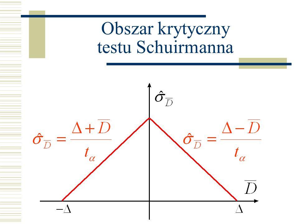 Obszar krytyczny testu Schuirmanna