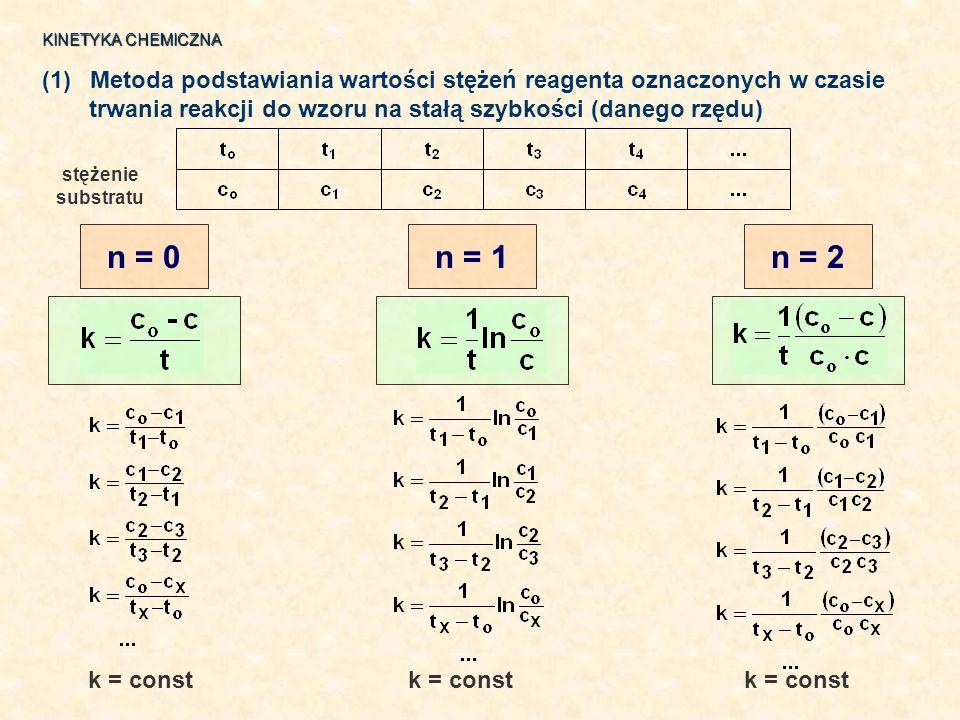 KINETYKA CHEMICZNA Metoda podstawiania wartości stężeń reagenta oznaczonych w czasie. trwania reakcji do wzoru na stałą szybkości (danego rzędu)
