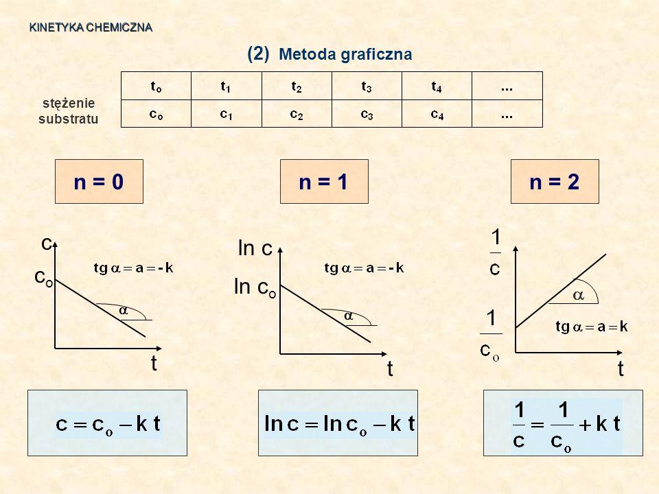 n = 0 n = 1 n = 2 c co t ln c ln co t t (2) Metoda graficzna   