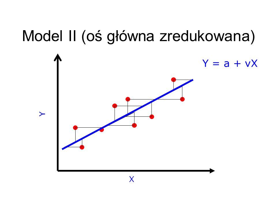 Model II (oś główna zredukowana)
