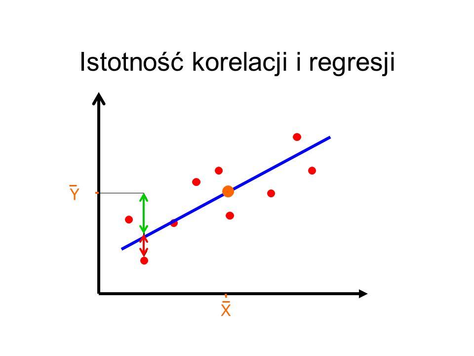 Istotność korelacji i regresji