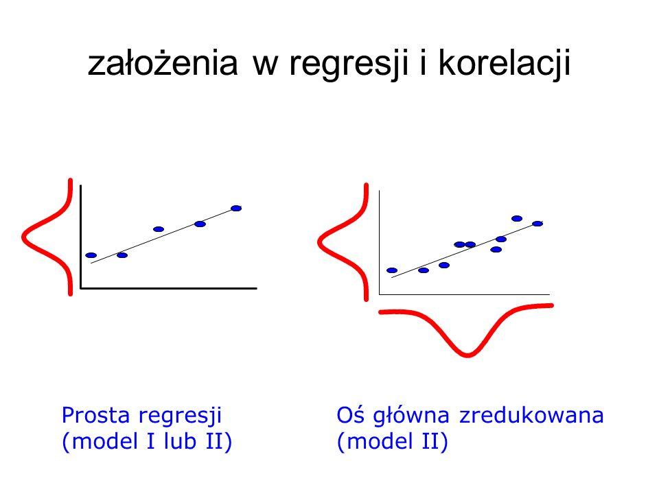 założenia w regresji i korelacji
