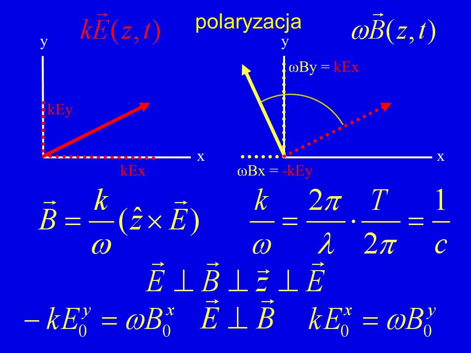 polaryzacja y y ωBy = kEx kEy x x kEx ωBx = -kEy