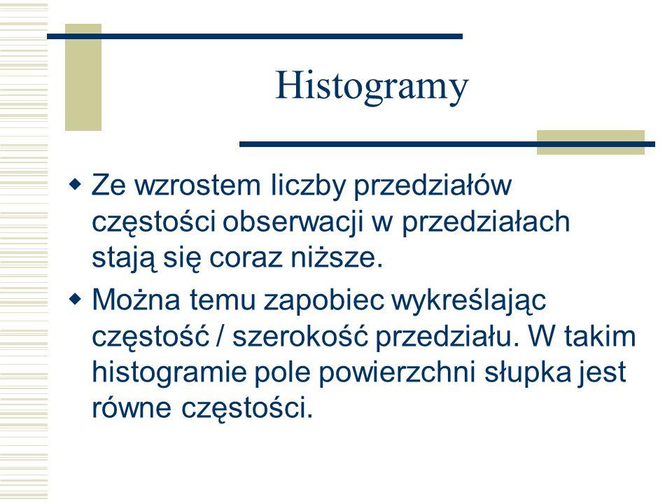 Histogramy Ze wzrostem liczby przedziałów częstości obserwacji w przedziałach stają się coraz niższe.