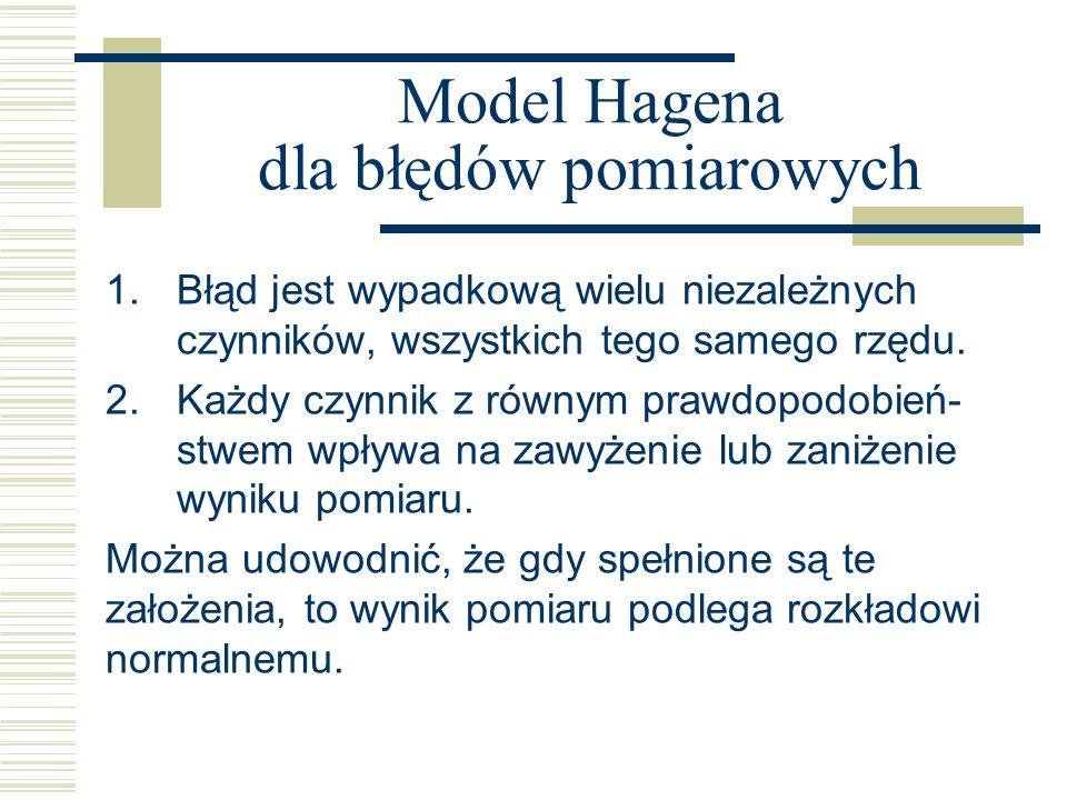 Model Hagena dla błędów pomiarowych