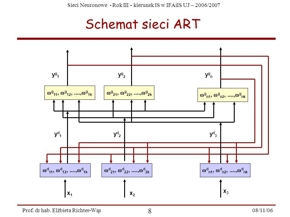 Schemat sieci ART wdn1, wdn2, ....,wdnk wgn1, wgn2, ....,wgnk