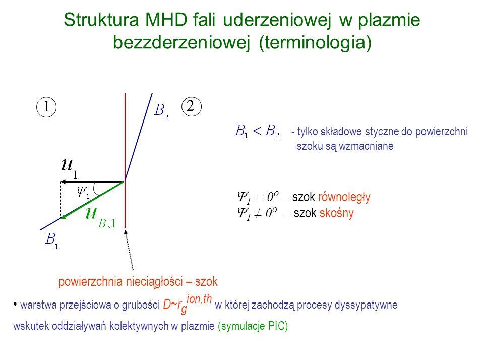 Struktura MHD fali uderzeniowej w plazmie bezzderzeniowej (terminologia)