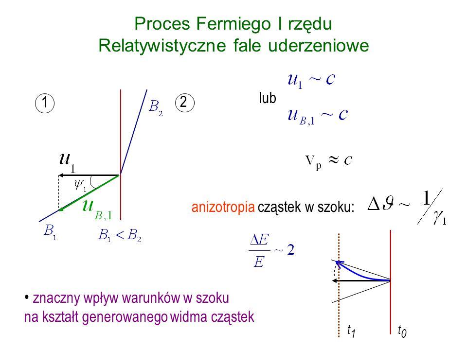 Proces Fermiego I rzędu Relatywistyczne fale uderzeniowe