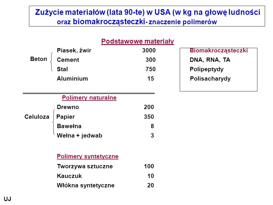 Zużycie materiałów (lata 90-te) w USA (w kg na głowę ludności oraz biomakrocząsteczki- znaczenie polimerów