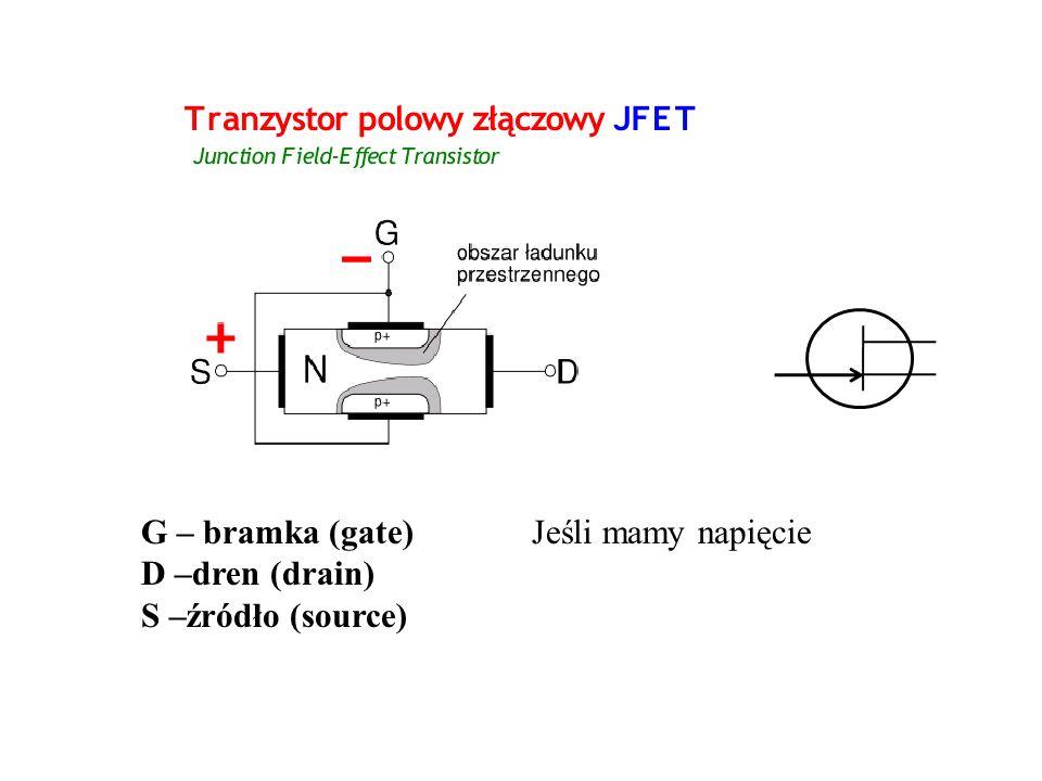 G – bramka (gate) D –dren (drain) S –źródło (source) Jeśli mamy napięcie