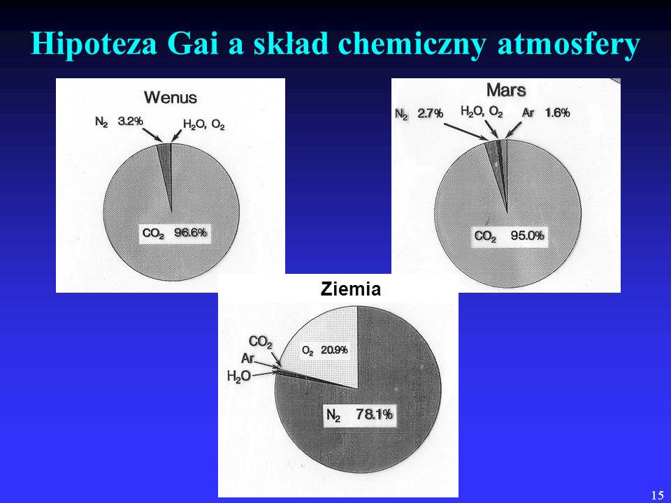 Hipoteza Gai a skład chemiczny atmosfery