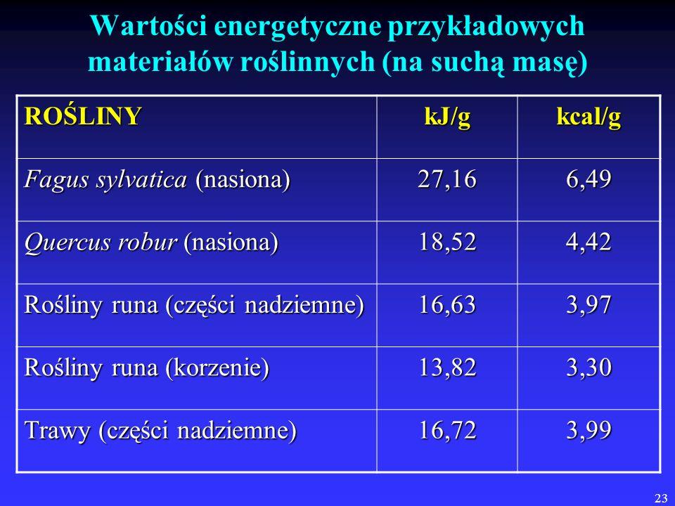 Wartości energetyczne przykładowych materiałów roślinnych (na suchą masę)